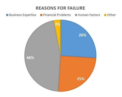 In other words, nearly half of business failures are due to a fundamental lack of business psychology